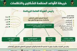 الإعلان عن القواعد المنظمة للشكاوى وآليات الفصل في المنازعات الرياضية