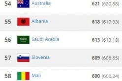 الأخضر في المركز (56) في تصنيف الفيفا لشهر فبراير