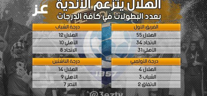بعد دوري الأولمبي ..الهلال أصبح زعيماً للفرق السعودية في كل الدرجات