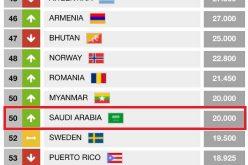 أخضـر السهام يقفز 25 مرتبة في التصنيف العالمي
