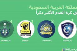 الهلال الأكثر ظهوراً في تويتر السعودية خلال 2018