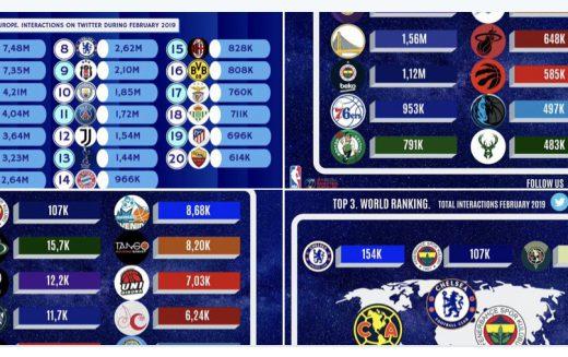 موقع إسباني يرصد تفاعل حسابات الأندية المشاركة في آسيا
