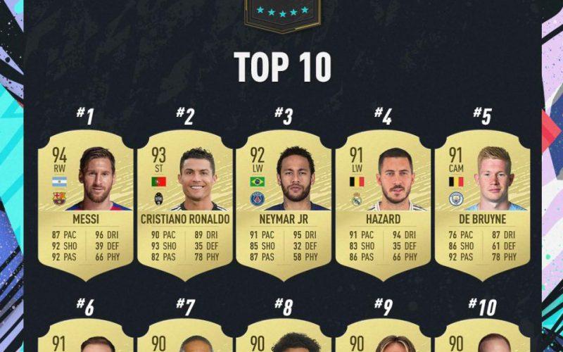"""ميسي يتصدر قائمة اللاعبين الأعلى قيمة في لعبة """"فيفا 20"""""""