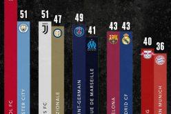 ليفربول يتصدر أندية الدوريات الأوروبية الخمسة الكبرى